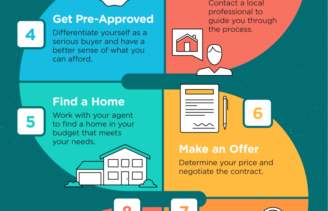 The Path to Homeownership [INFOGRAPHIC]